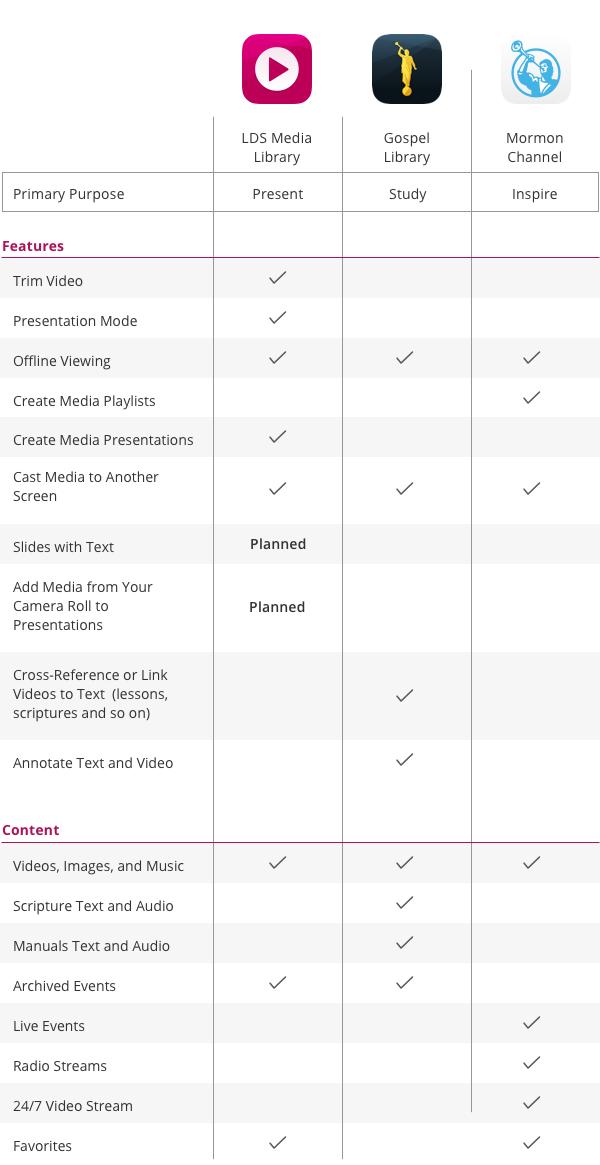 LDS Media Library Mobile App FAQs